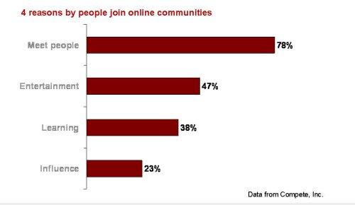 Four Reasons People Join Online Communities