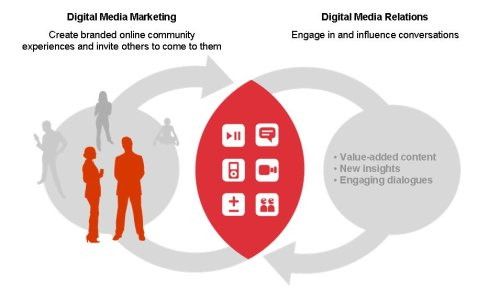 Digital Media Marketing; Digital Media Relations