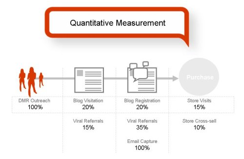 Quantitative Measurement