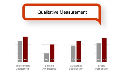 Qualitative Measurement